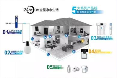 3M全屋净水系统